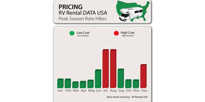 When is 'peak season' for RV Rentals?